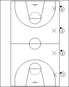 Spear the Ball Drill Diagram 1