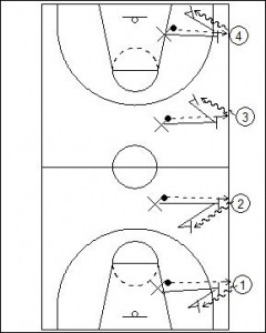 Spear the Ball Drill Diagram 2