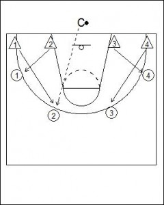 UCLA Defensive Cutthroat Drill Diagram 1