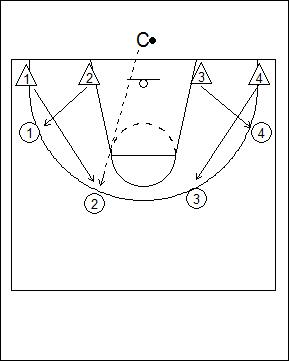 UCLA Defensive Cutthroat Drill Fab 5