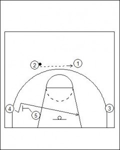 Flex Offense Standard Diagram 1