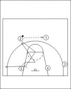 Flex Offense Standard Diagram 2
