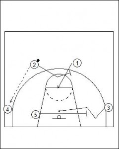 Flex Offense Standard Diagram 3