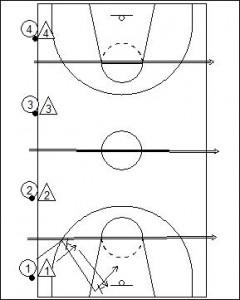 Quarter Court Defensive Zig Zag Drill Diagram 1