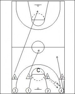 Four on Four Line Touch Drill Diagram 2