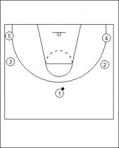 Open Post Offense Standard Diagram 1