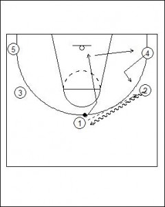 Open Post Offense Standard Diagram 3