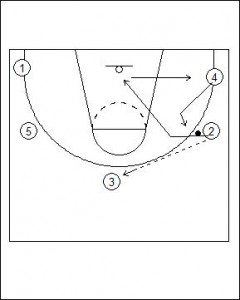 Open Post Offense Standard Diagram 4