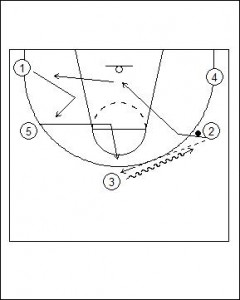 Open Post Offense Standard Diagram 5
