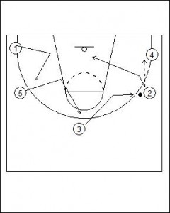 Open Post Offense Standard Diagram 6