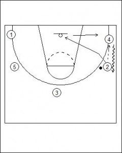 Open Post Offense Standard Diagram 7