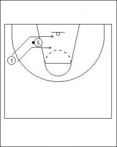 Passing into the Post; Pass and Cut Option