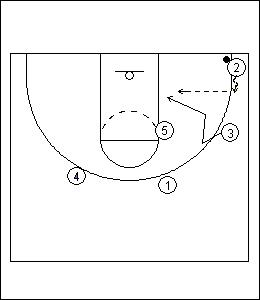 functional basketball coaching introduction to the princeton  : princeton offense diagram - findchart.co