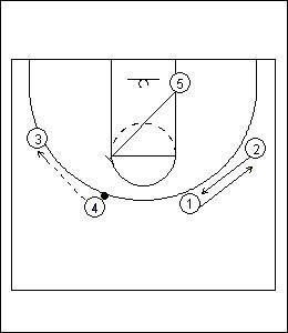 Princeton Offense Standard Diagram 8