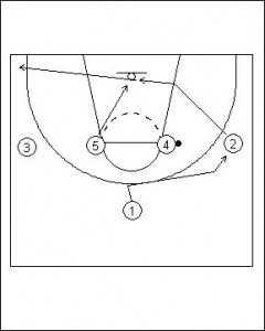 Shuffle Offense Variation I Diagram 1