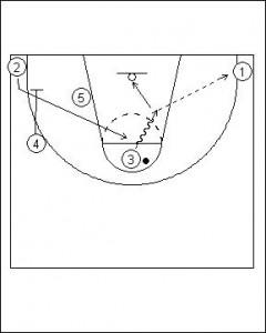 Shuffle Offense Variation I Diagram 4