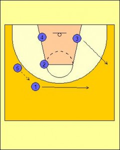 Wheel Offense Standard Diagram 4