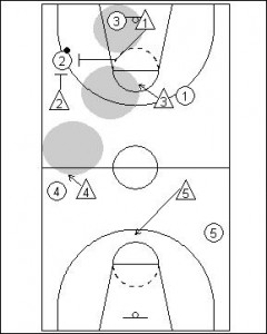1-2-2 Full Court Zone Press Diagram 3