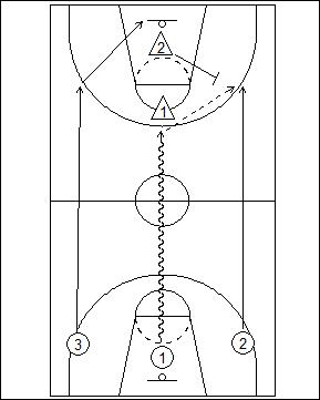 3 vs. 2 Fast Break Offense Options Diagram 1