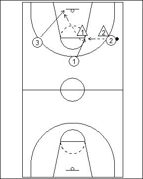 3 vs. 2 Fast Break Offense Options Diagram 2