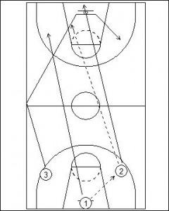 Boston Fast Break Drill Diagram 1