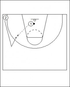 Duke 2 Man Fast Break Drill Diagram 1
