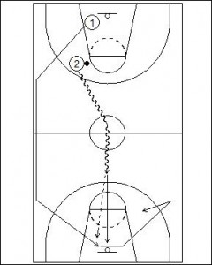 Duke 2 Man Fast Break Drill Diagram 2