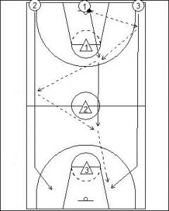 Russian Passing Drill Diagram 1