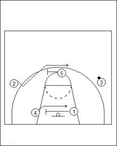 1-3-1 Patterned Offence Basic Diagram 2