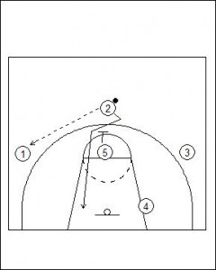 1-3-1 Patterned Offence Basic Diagram 4