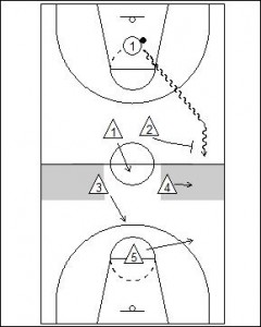 2-2-1 Quarter Court Trap Diagram 1