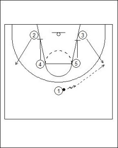 3-2 Patterned Motion Offense Diagram 1