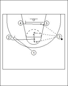 3-2 Patterned Motion Offense Diagram 2