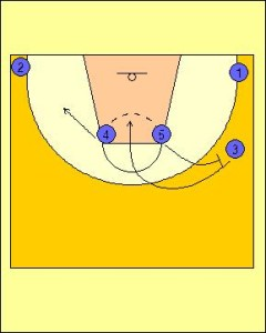 Box Offense Standard Diagram 4