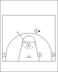 Flex Offense Variation Screener Pop Diagram 2