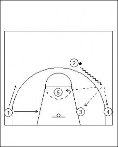 Flex Offense Variation Screener Pop Diagram 3