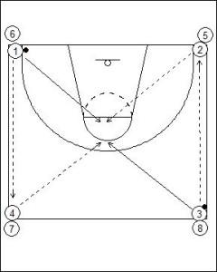 Four Corner Passing Drill Diagram 1
