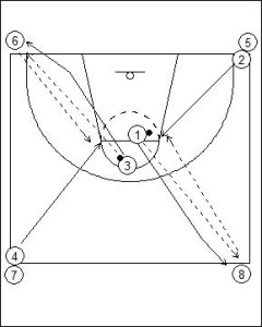 Four Corner Passing Drill Diagram 2