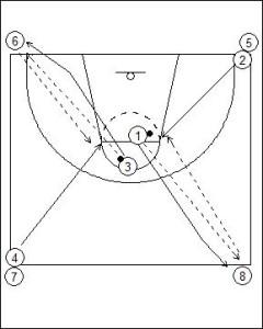 Four Corner Passing Drill Diagram 2