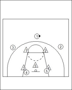 Motion Offense Principles vs Zone Defence Diagram 1