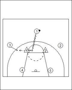 Motion Offense Principles vs Zone Defence Diagram 3
