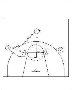 Motion Offense Principles vs Zone Defence Diagram 4