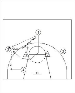 Motion Offense Principles vs Zone Defence Diagram 5