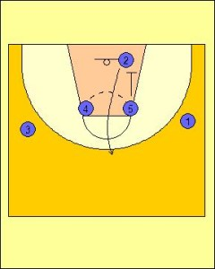 Zipper Offense Standard Diagram 2