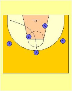 Zipper Offense Standard Diagram 3