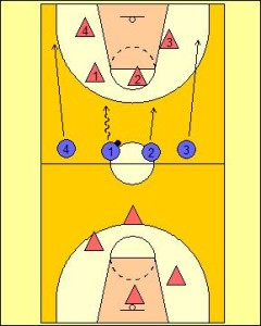 4 v 4 v 4 Continuous Drill Diagram 1