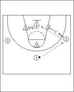 4 vs. 3 Fast Break Options Diagram 2
