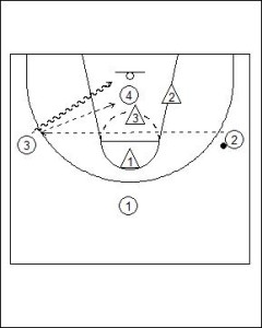 4 vs. 3 Fast Break Options Diagram 3