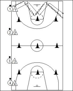 Defensive Lane Drill Diagram 1