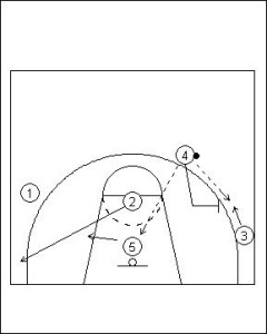 Pick and Roll Offense; Double On-Ball Screen Variation Diagram 3